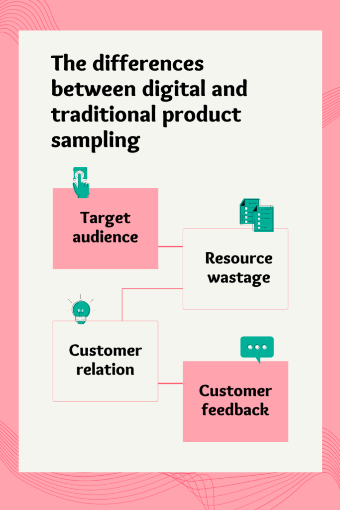 The differences between digital and traditional product sampling