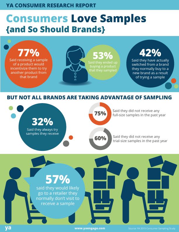 branding by product sampling marketing