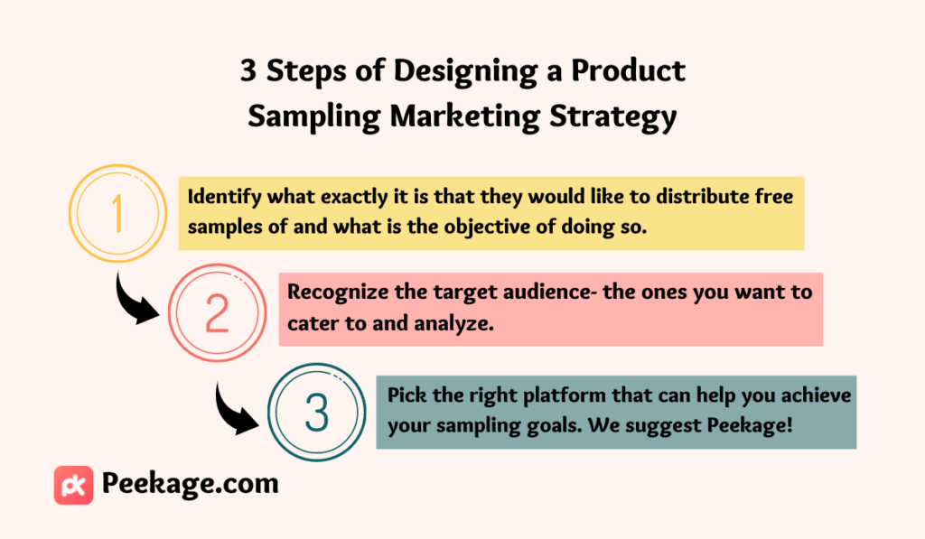 product sampling strategy