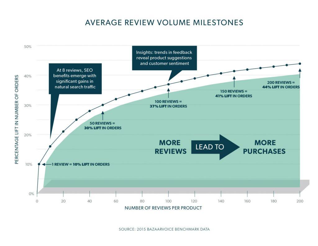 impact of product sampling