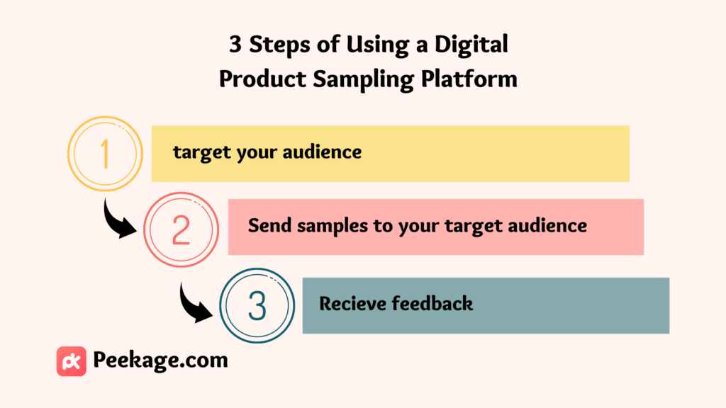 digital product sampling platform