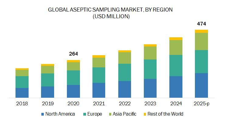 Sampling Market