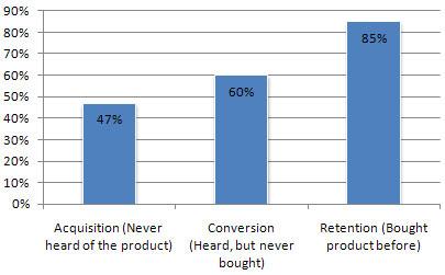 product sampling research