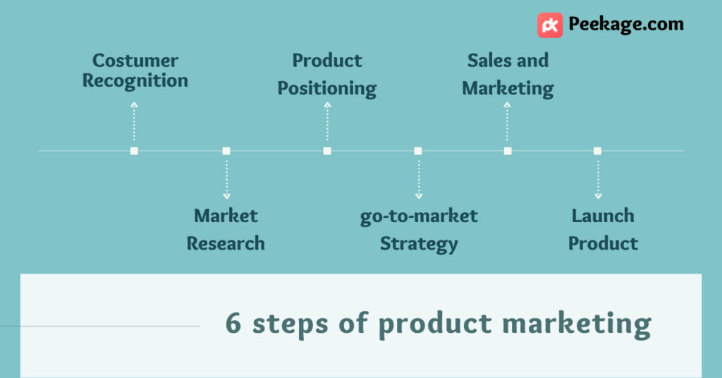 steps of product marketing