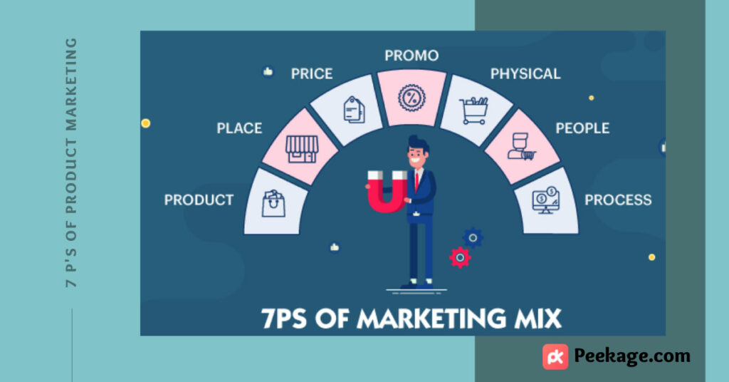 7 ps of product marketing