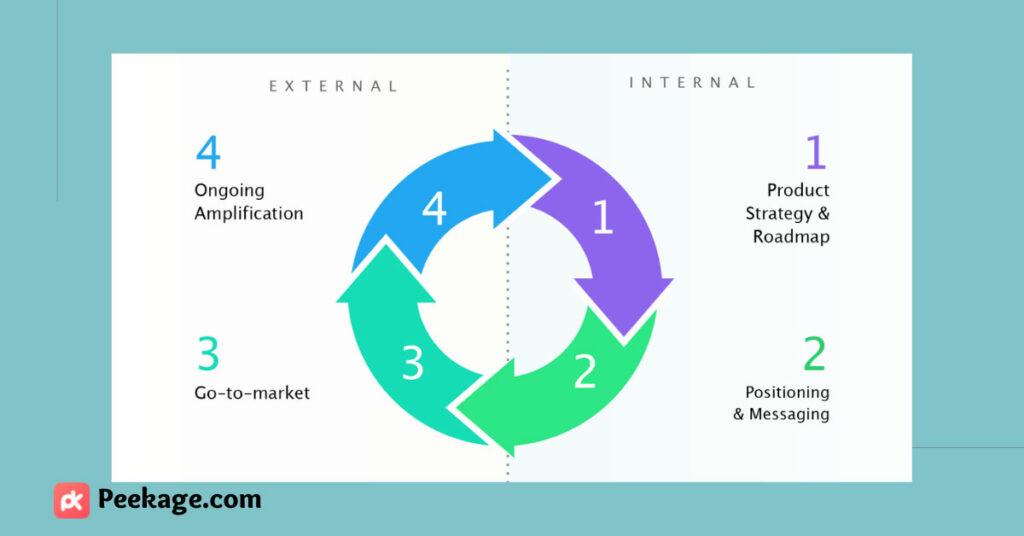 product marketing cycle - Peekage