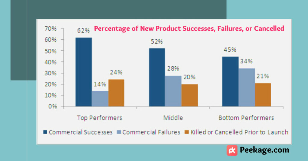 product failure rate