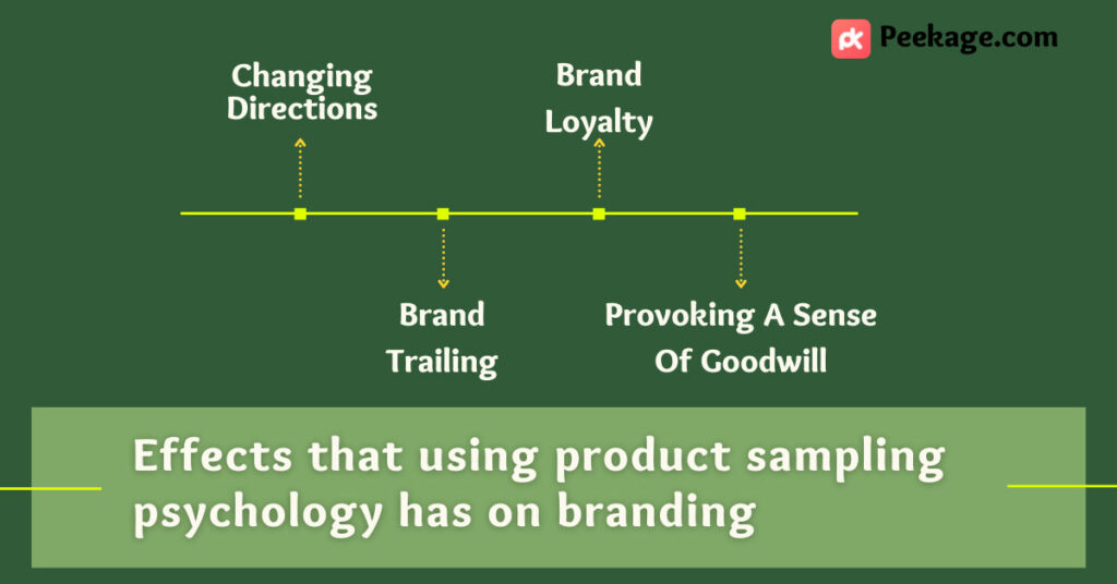 consumer sampling programs effects